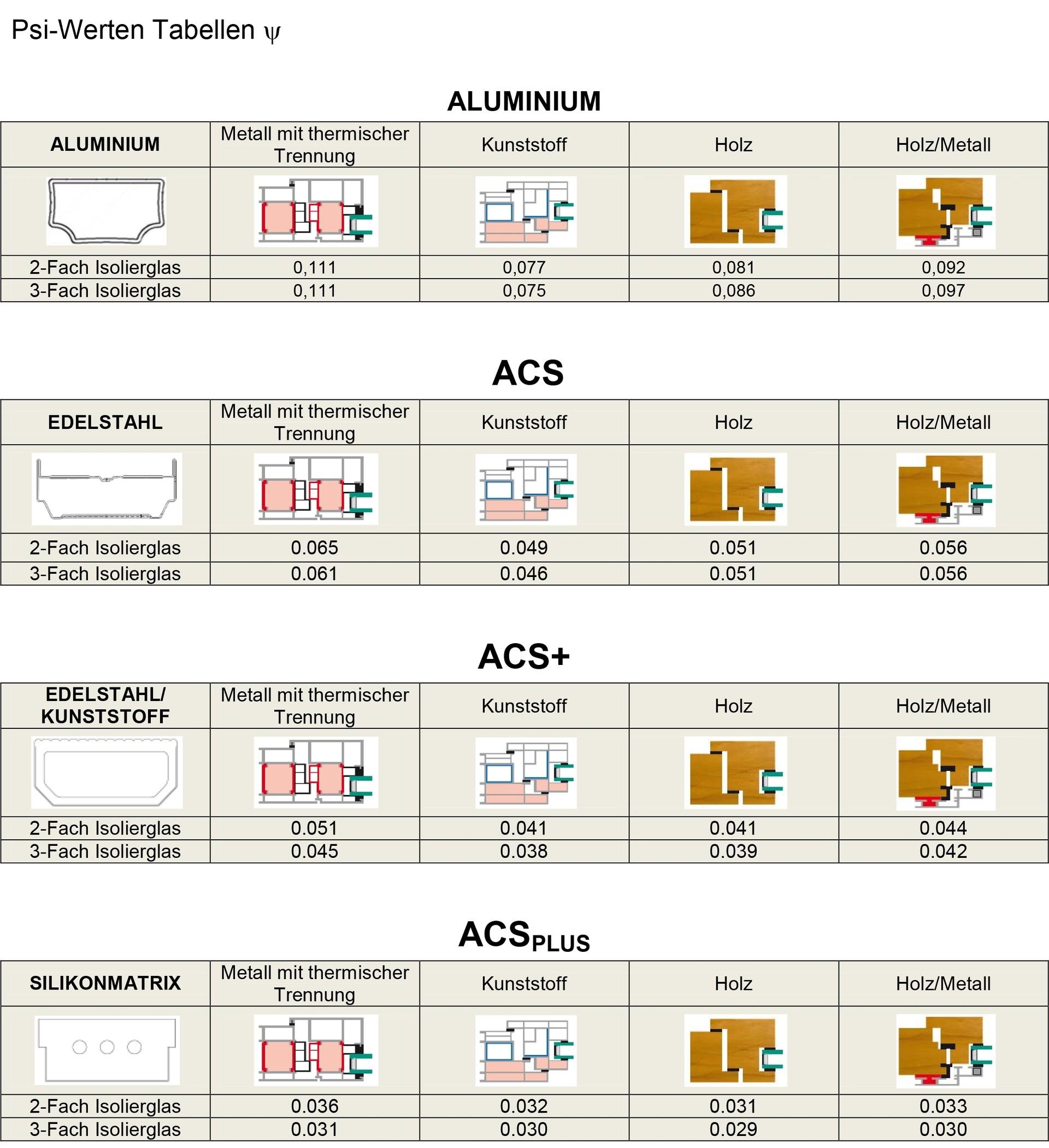 Top Psi-Werte-Tabellen EW36